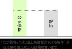 公示価格とは毎年1月1日に公表される適正な土地価格のことです。